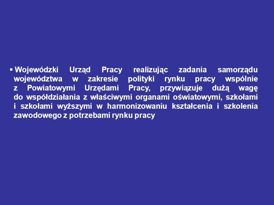 Lp.Województwaosobyudział % 1 Małopolskie37 54122,6 2 Lubelskie28 10221,2 3 Podkarpackie31 55621,0 4 Wielkopolskie31 64120,9 5 Podlaskie13 96420,0 6 Kujawsko - Pomorskie29 40019,5 7 Świętokrzyskie16 83419,5 8 Warmińsko - Mazurskie21 36719,1 9 Pomorskie22 43819,0 KRAJ403 00218,5 10 Opolskie9 45717,8 11 Mazowieckie49 34517,2 12 Lubuskie10 07916,8 13 Łódzkie25 75416,5 14 Śląskie34 31916,0 15 Zachodniopomorskie17 23815,7 16 Dolnośląskie23 96715,1 Bezrobotni do 25 roku życia według województw na koniec maja 2013 roku