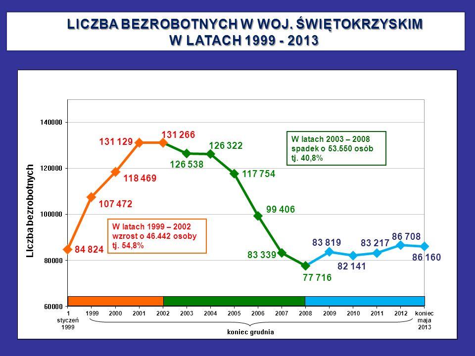 LICZBA BEZROBOTNYCH W WOJ. ŚWIĘTOKRZYSKIM W LATACH 1999 - 2013 LICZBA BEZROBOTNYCH W WOJ. ŚWIĘTOKRZYSKIM W LATACH 1999 - 2013