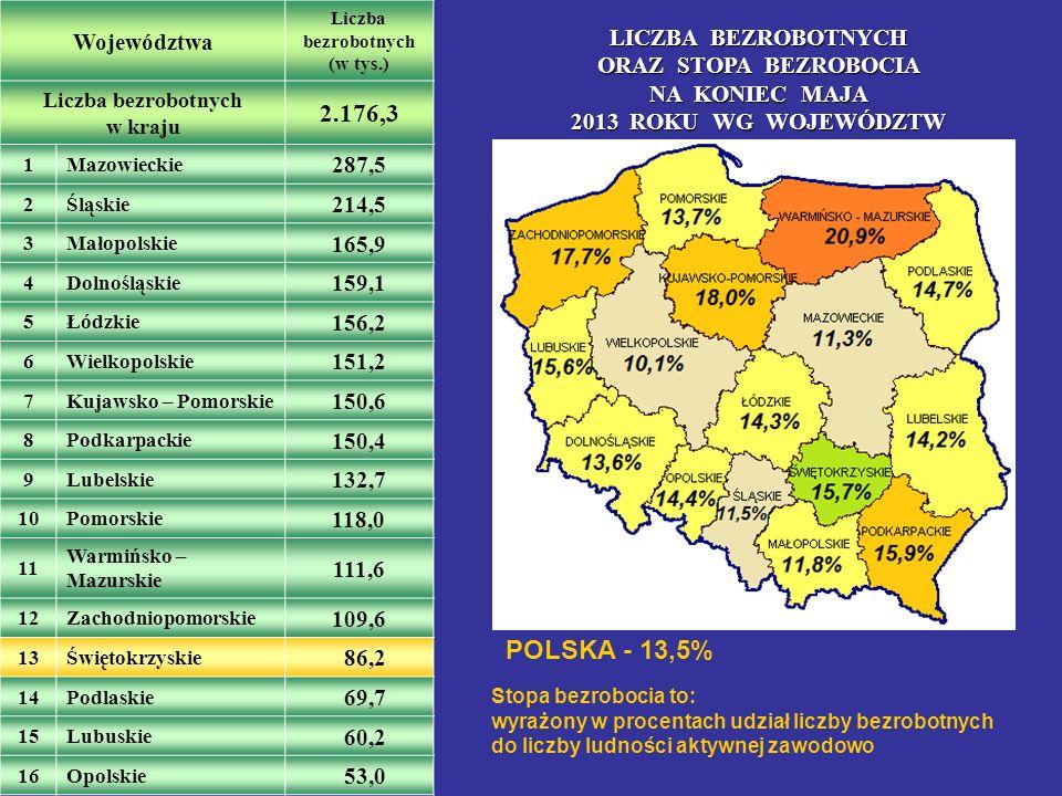 LICZBA BEZROBOTNYCH W MAJU 2013 ROKU ORAZ STOPA BEZROBOCIA NA KONIEC MAJA 2013 ROKU WEDŁUG POWIATÓW KRAJ - 13,5% WOJEWÓDZTWO - 15,7 % (stopa o 2,2 p.p.