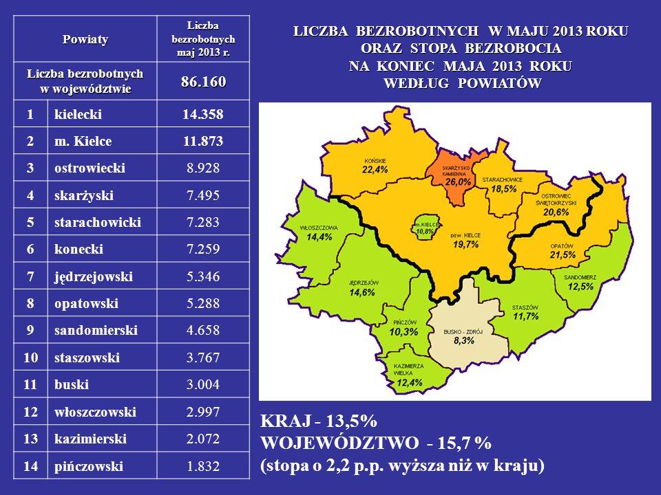 LICZBA BEZROBOTNYCH W MAJU 2013 ROKU ORAZ STOPA BEZROBOCIA NA KONIEC MAJA 2013 ROKU WEDŁUG POWIATÓW KRAJ - 13,5% WOJEWÓDZTWO - 15,7 % (stopa o 2,2 p.p