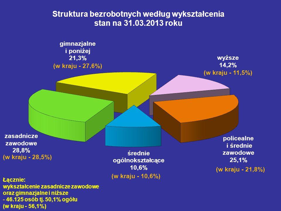 Zmiany w strukturze bezrobotnych według wykształcenia od 2002 roku do marca 2013 roku gimnazjalne i poniżej zasadnicze zawodowe średnie ogólnokształcące policealne i średnie zawodowe wyższe 200226,2%37,0%6,8%24,3%5,7% 200326,2%36,9%7,0%23,7%6,2% 200425,3%35,0%7,7%24,7%7,3% 200525,6%33,3%8,6%24,7%7,8% 200625,9%31,9%9,3%24,7%8,2% 200726,2%30,8%10,0%24,2%8,8% 200824,6%29,3%11,1%24,6%10,4% 200922,8%29,5%11,3%24,7%11,7% 201021,8%28,8%11,2%24,9%13,3% 201121,1%28,2%11,2%25,2%14,3% 201221,0%28,4%10,8%25,3%14,5% marzec 201321,3%28,8%10,6%25,1%14,2%