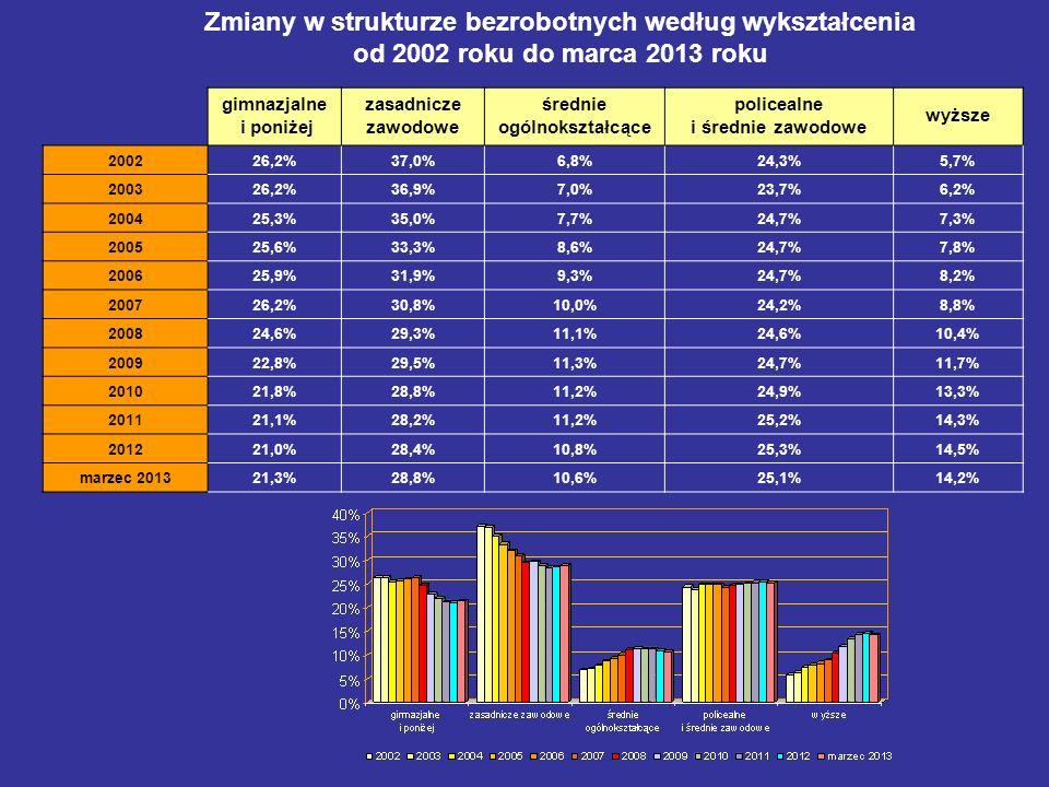Zmiany w strukturze bezrobotnych według wykształcenia od 2002 roku do marca 2013 roku gimnazjalne i poniżej zasadnicze zawodowe średnie ogólnokształcą