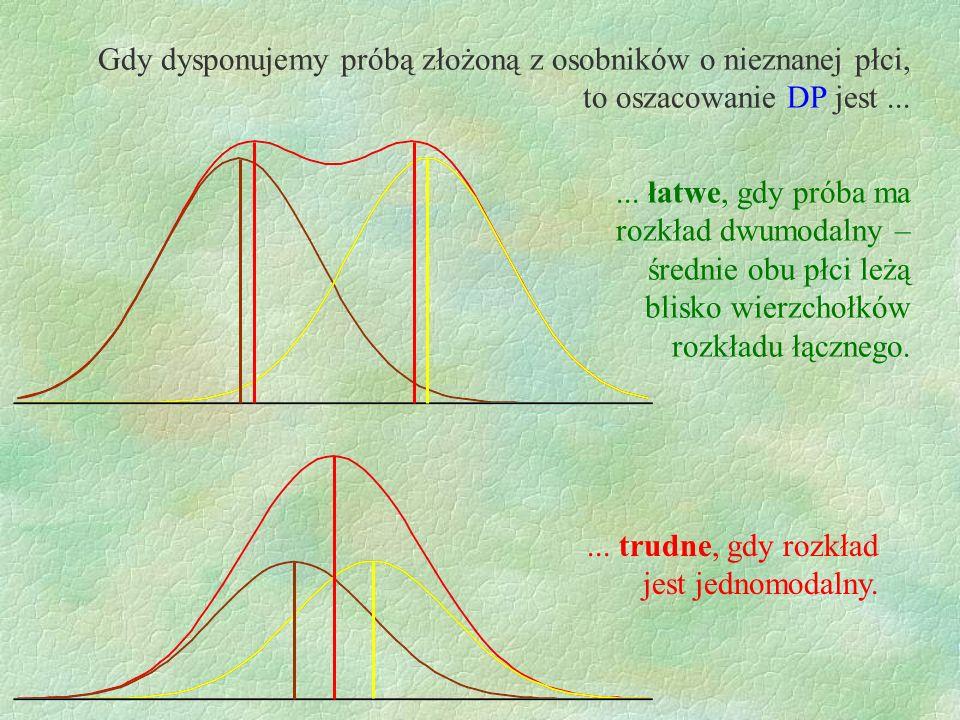 W literaturze zaproponowano szereg metod szacowania DP na podstawie prób złożonych z osobników o nieznanej płci 1) Metoda średniej (MeanM) 2) Metoda mediany (MeM) 3) Metoda współczynnika zmienności (CVM) Wartość średnia dzieli próbę na dwie części - żeńską i męską.