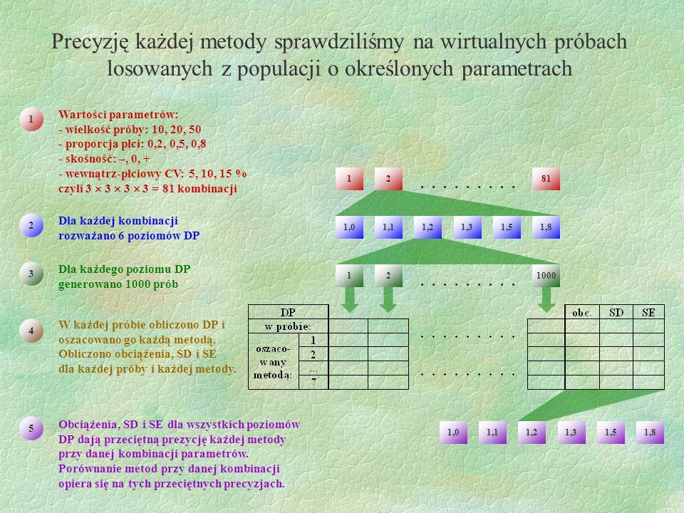 Precyzję każdej metody sprawdziliśmy na wirtualnych próbach losowanych z populacji o określonych parametrach Wartości parametrów: - wielkość próby: 10