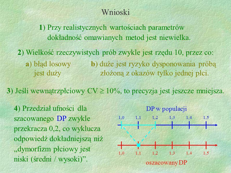 2) Wielkość rzeczywistych prób zwykle jest rzędu 10, przez co: Wnioski 1) Przy realistycznych wartościach parametrów dokładność omawianych metod jest