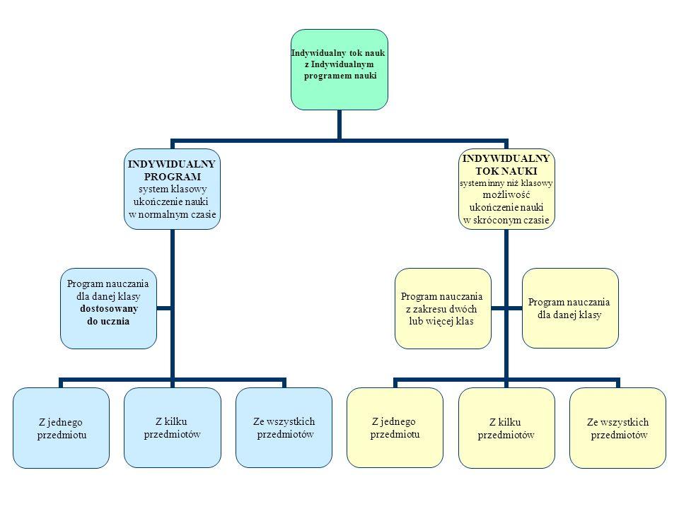 Indywidualny tok nauk z Indywidualnym programem nauki INDYWIDUALNY PROGRAM system klasowy ukończenie nauki w normalnym czasie Z jednego przedmiotu Z k