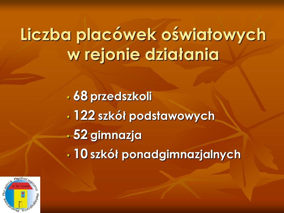 Liczba placówek oświatowych w rejonie działania 68 przedszkoli 68 przedszkoli 122 szkół podstawowych 122 szkół podstawowych 52 gimnazja 52 gimnazja 10