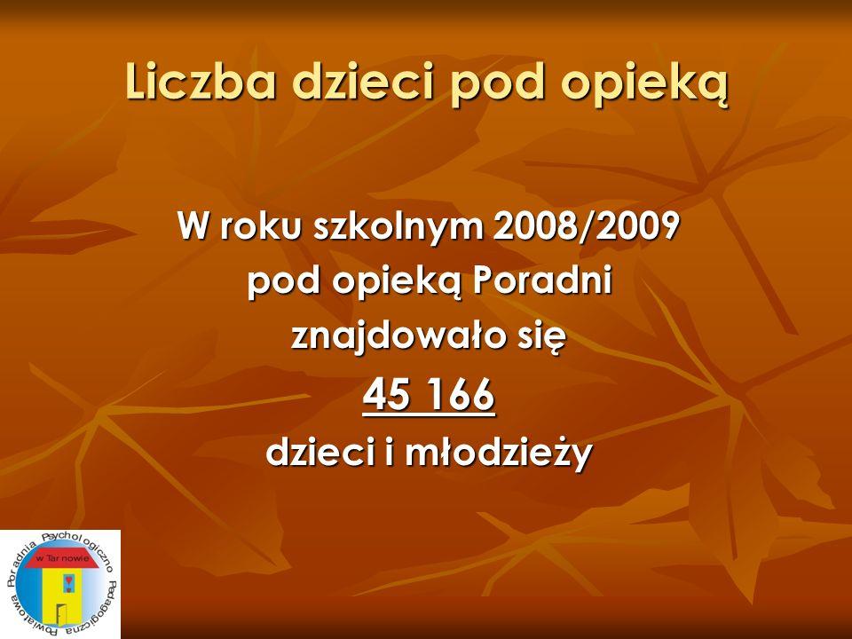 Liczba dzieci pod opieką W roku szkolnym 2008/2009 pod opieką Poradni znajdowało się 45 166 dzieci i młodzieży