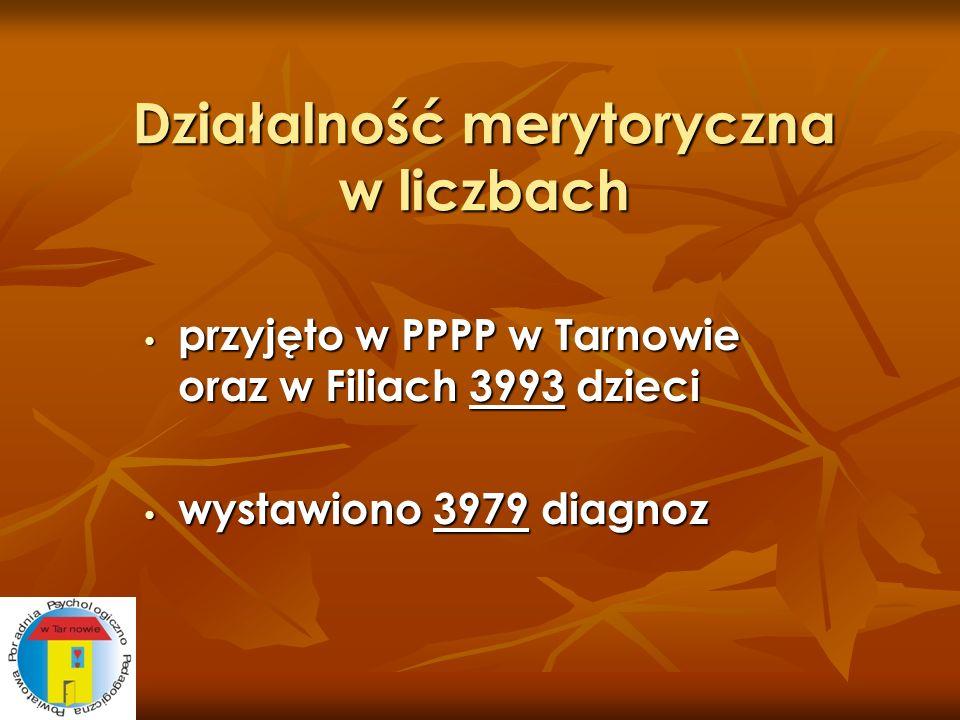 Działalność merytoryczna w liczbach przyjęto w PPPP w Tarnowie oraz w Filiach 3993 dzieci przyjęto w PPPP w Tarnowie oraz w Filiach 3993 dzieci wystaw
