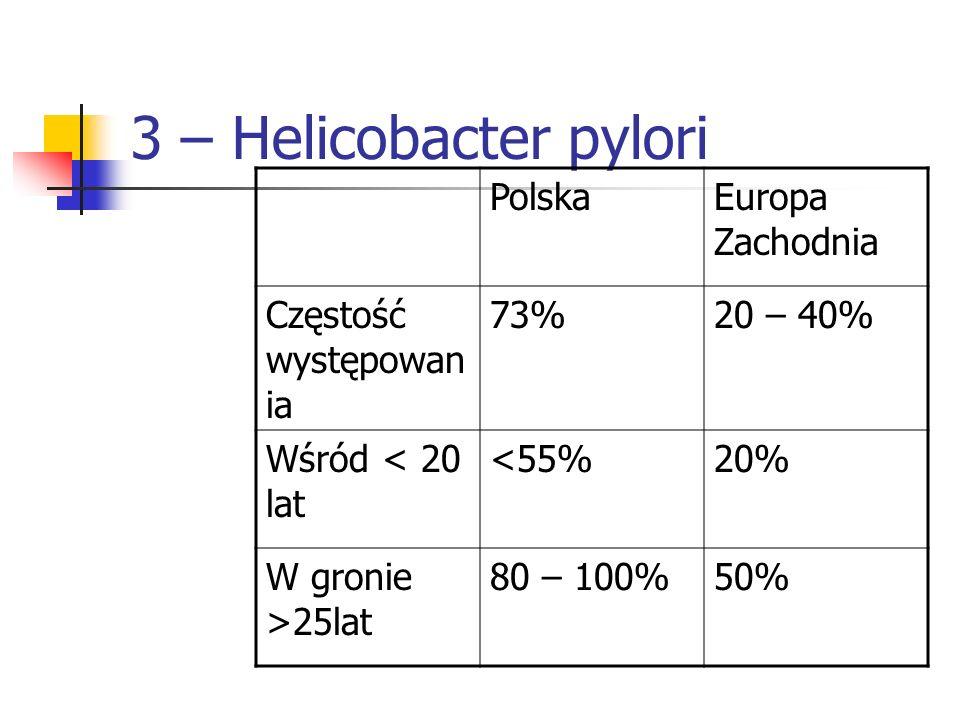 3 – Helicobacter pylori PolskaEuropa Zachodnia Częstość występowan ia 73%20 – 40% Wśród < 20 lat <55%20% W gronie >25lat 80 – 100%50%