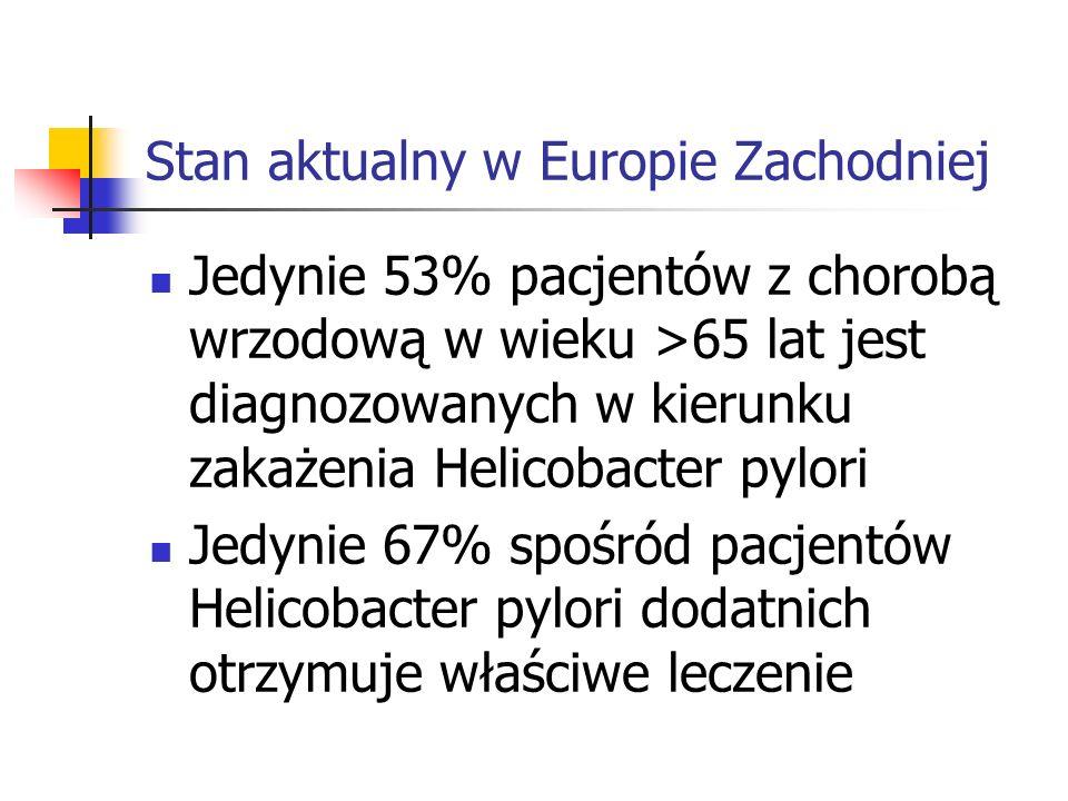 Stan aktualny w Europie Zachodniej Jedynie 53% pacjentów z chorobą wrzodową w wieku >65 lat jest diagnozowanych w kierunku zakażenia Helicobacter pylo