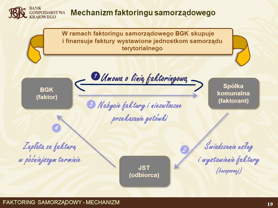 Mechanizm faktoringu samorządowego FAKTORING SAMORZĄDOWY - MECHANIZM W ramach faktoringu samorządowego BGK skupuje i finansuje faktury wystawione jednostkom samorządu terytorialnego 1 BGK (faktor) BGK (faktor) Spółka komunalna (faktorant) Spółka komunalna (faktorant) JST (odbiorca) Umowa o linie faktoringowa,, 2 Swiadczenie uslug i wystawienie faktury (bezspornej), - 3 Nabycie faktury i niezwloczne przekazanie gotowki -, 4 Zaplata za fakture w pozniejszym terminie -,,, 19