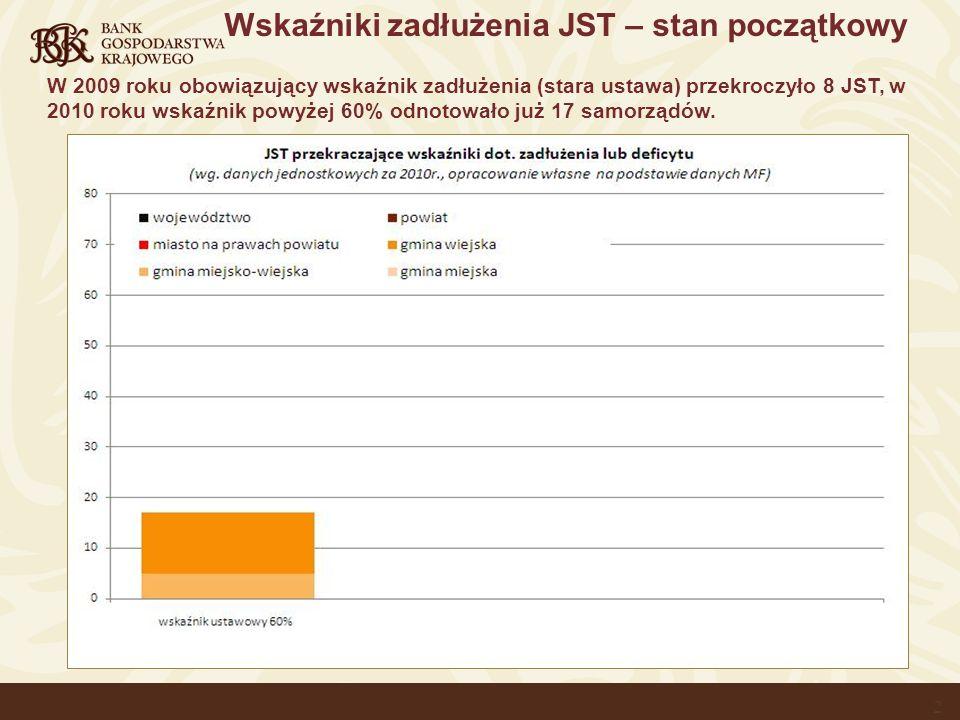 2 Wskaźniki zadłużenia JST – stan początkowy W 2009 roku obowiązujący wskaźnik zadłużenia (stara ustawa) przekroczyło 8 JST, w 2010 roku wskaźnik powyżej 60% odnotowało już 17 samorządów.