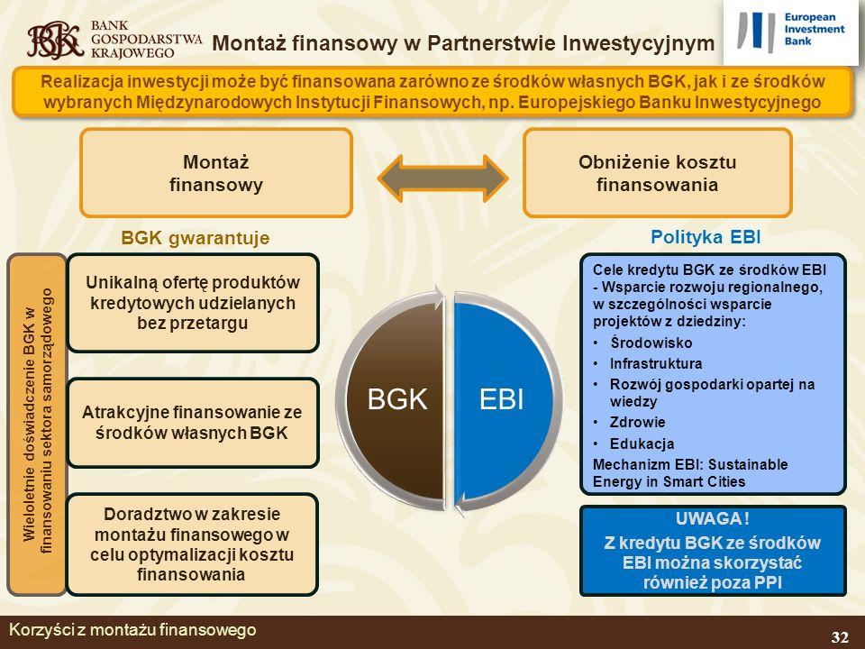 Korzyści z montażu finansowego EBIBGK Obniżenie kosztu finansowania Cele kredytu BGK ze środków EBI - Wsparcie rozwoju regionalnego, w szczególności wsparcie projektów z dziedziny: Środowisko Infrastruktura Rozwój gospodarki opartej na wiedzy Zdrowie Edukacja Mechanizm EBI: Sustainable Energy in Smart Cities Montaż finansowy w Partnerstwie Inwestycyjnym Montaż finansowy Realizacja inwestycji może być finansowana zarówno ze środków własnych BGK, jak i ze środków wybranych Międzynarodowych Instytucji Finansowych, np.