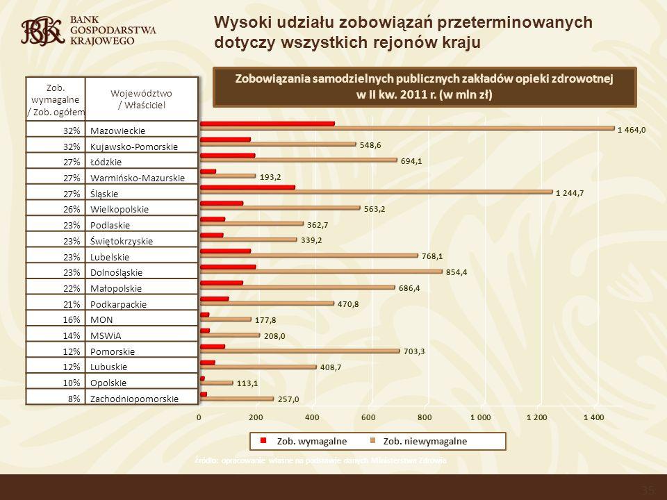 Wysoki udziału zobowiązań przeterminowanych dotyczy wszystkich rejonów kraju Źródło: opracowanie własne na podstawie danych Ministerstwa Zdrowia Zobowiązania samodzielnych publicznych zakładów opieki zdrowotnej w II kw.