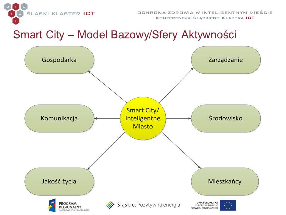 Smart City – Model Bazowy/Sfery Aktywności