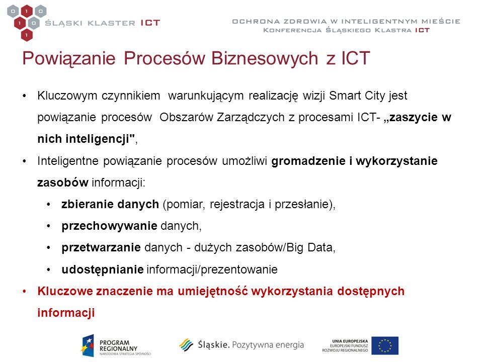 Powiązanie Procesów Biznesowych z ICT Kluczowym czynnikiem warunkującym realizację wizji Smart City jest powiązanie procesów Obszarów Zarządczych z pr