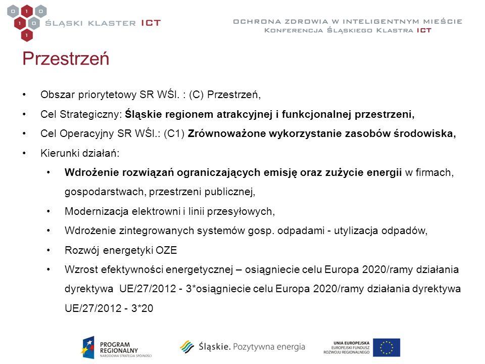 Przestrzeń Obszar priorytetowy SR WŚl. : (C) Przestrzeń, Cel Strategiczny: Śląskie regionem atrakcyjnej i funkcjonalnej przestrzeni, Cel Operacyjny SR