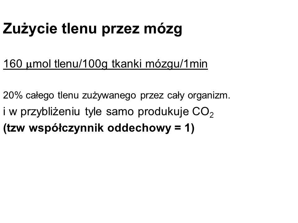 Rola CO i CO 2 Hyperkapnia (wzrost CO 2 ) jest silnym wazolilatatorem.