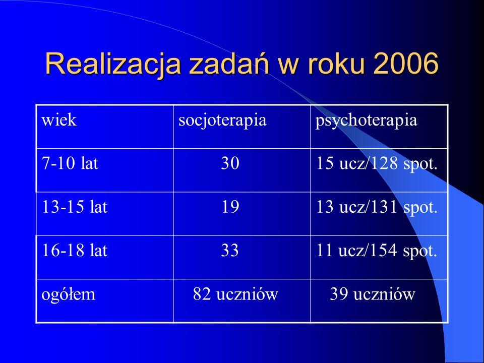Realizacja zadań w roku 2006 wieksocjoterapiapsychoterapia 7-10 lat 3015 ucz/128 spot. 13-15 lat 1913 ucz/131 spot. 16-18 lat 3311 ucz/154 spot. ogółe