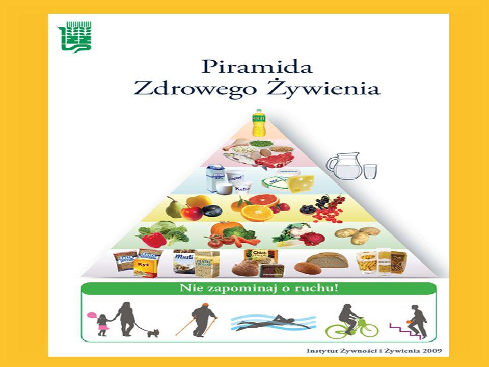 Opis piramidy zdrowego żywienia Produkty zbożowe Produkty zbożowe powinny występować w każdym naszym posiłku w ciągu dnia.