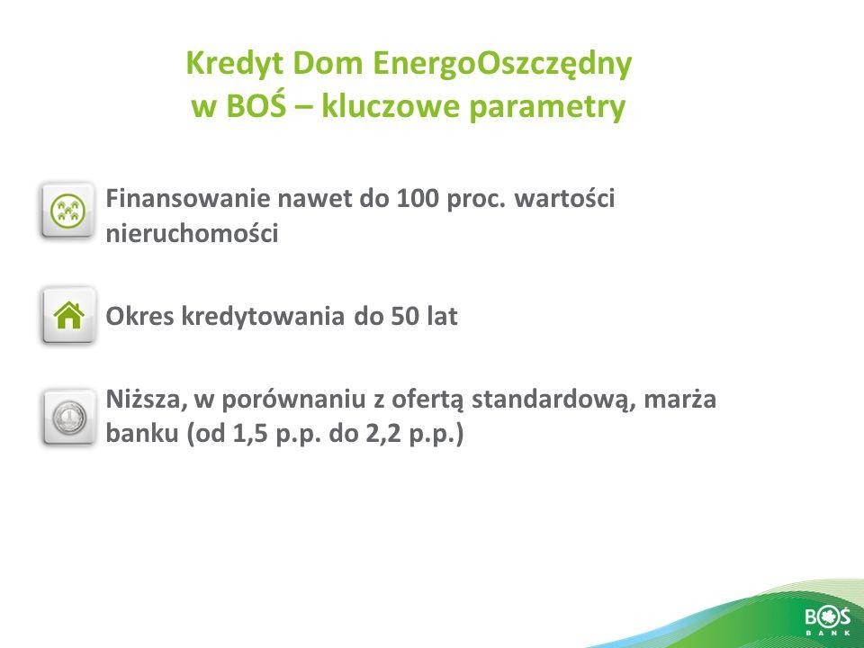 Kredyt Dom EnergoOszczędny w BOŚ – kluczowe parametry Finansowanie nawet do 100 proc. wartości nieruchomości Okres kredytowania do 50 lat Niższa, w po