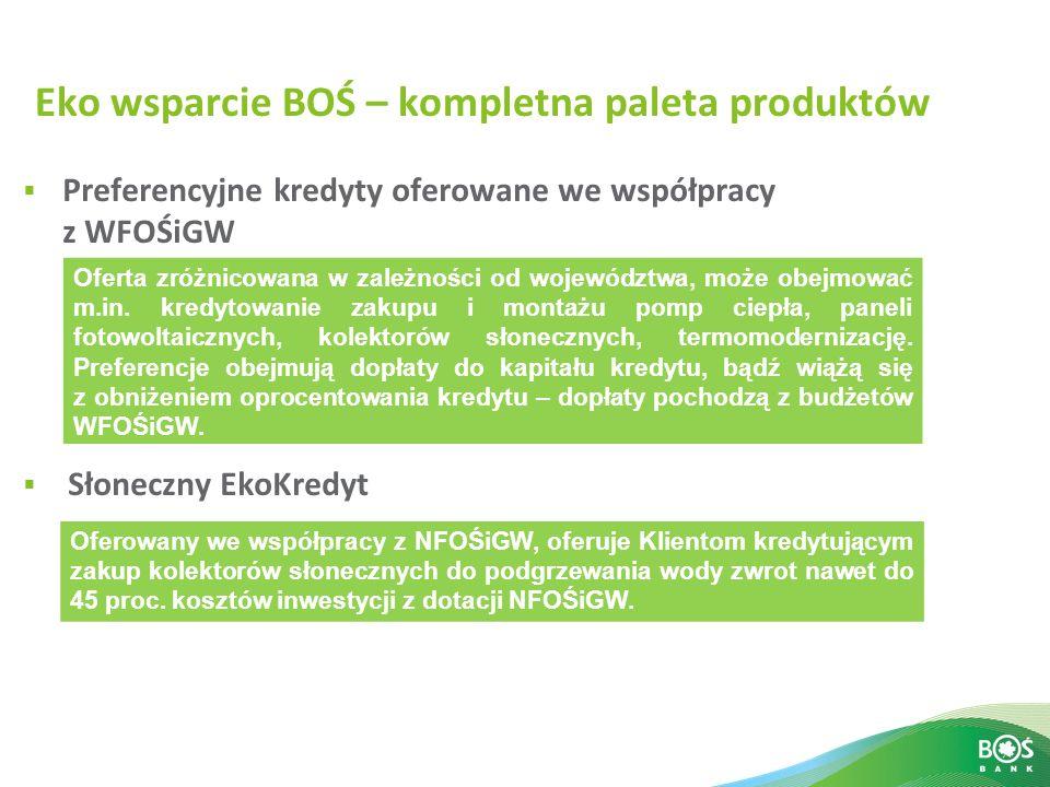 Eko wsparcie BOŚ – kompletna paleta produktów Preferencyjne kredyty oferowane we współpracy z WFOŚiGW Słoneczny EkoKredyt Oferta zróżnicowana w zależn