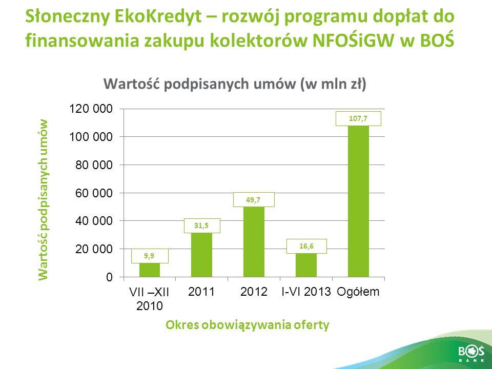 Słoneczny EkoKredyt – rozwój programu dopłat do finansowania zakupu kolektorów NFOŚiGW w BOŚ Wartość podpisanych umów (w mln zł) Wartość podpisanych u