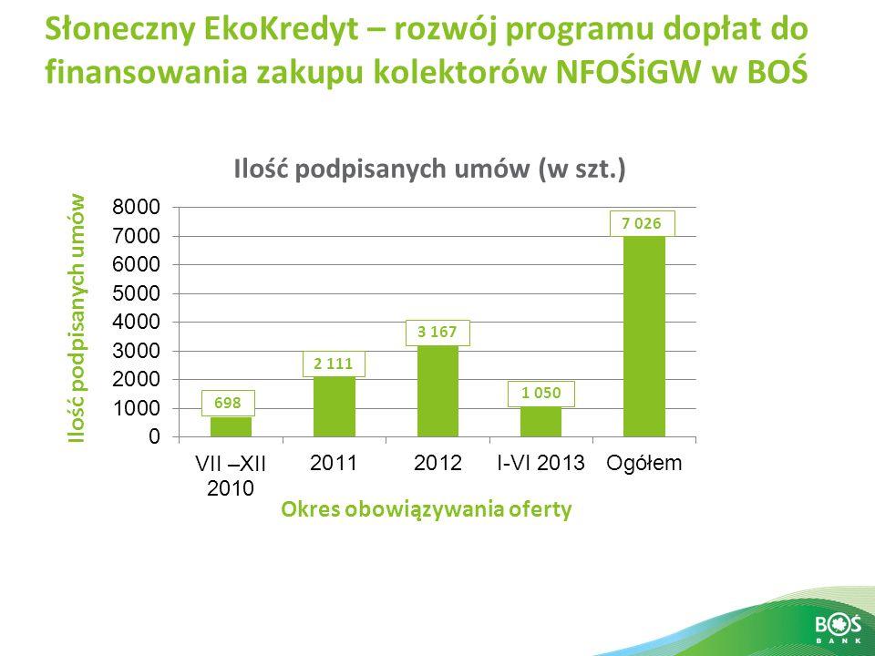 Słoneczny EkoKredyt – rozwój programu dopłat do finansowania zakupu kolektorów NFOŚiGW w BOŚ Ilość podpisanych umów Okres obowiązywania oferty 698 2 1
