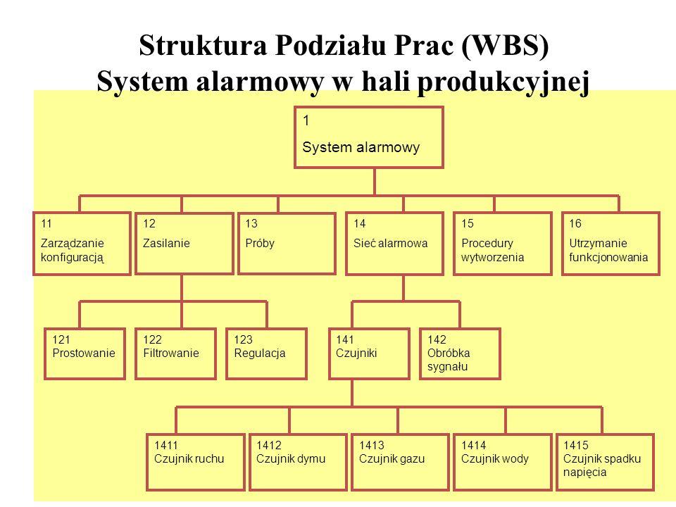5 Macierz odpowiedzialności (RAM) Biuro Projektowe Dział Produkcji Dział Kontroli jakości DKJ DP BP Struktura organizacyjna ZŁĄCZE OBROTOWE TALERZŹRÓDŁO SYGNAŁU ANTENANADAJNIK ODBIORNIK KABINA OPERATORA RADAR LAMPA ELEMENT 2 ELEMENT 3ELEMENT 1 Poziom 1 Poziom 2 Poziom 3 Struktura Podziału Prac Poziom 4 Pakiet prac PP Plan kont kosztowych projektu (CAP) –Zakres pracy –Harmonogram –Metoda pomiaru wykonania –Budżet –Menedżer kosztów –Ryzyko