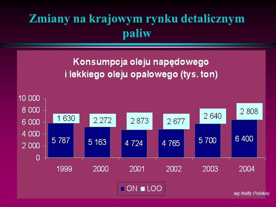 10 Zmiany na krajowym rynku detalicznym paliw wg Nafty Polskiej