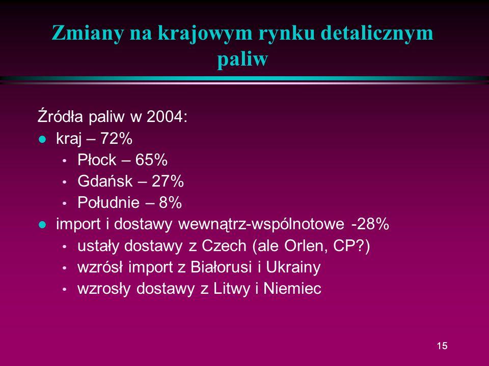 15 Zmiany na krajowym rynku detalicznym paliw Źródła paliw w 2004: l kraj – 72% Płock – 65% Gdańsk – 27% Południe – 8% l import i dostawy wewnątrz-wsp