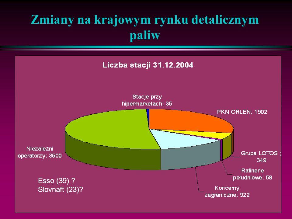 15 Zmiany na krajowym rynku detalicznym paliw Źródła paliw w 2004: l kraj – 72% Płock – 65% Gdańsk – 27% Południe – 8% l import i dostawy wewnątrz-wspólnotowe -28% ustały dostawy z Czech (ale Orlen, CP?) wzrósł import z Białorusi i Ukrainy wzrosły dostawy z Litwy i Niemiec