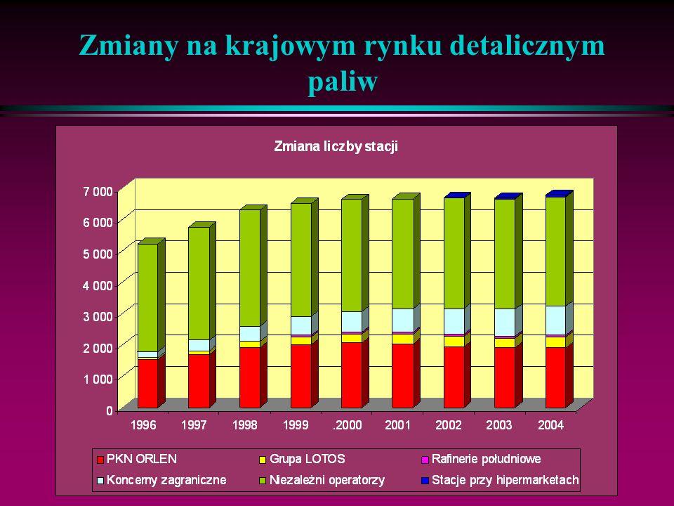 16 Zmiany na krajowym rynku detalicznym paliw Ceny detaliczne - pochodne: ceny ropy, kursu $, konkurencji, polityki cenowej PKN Orlen