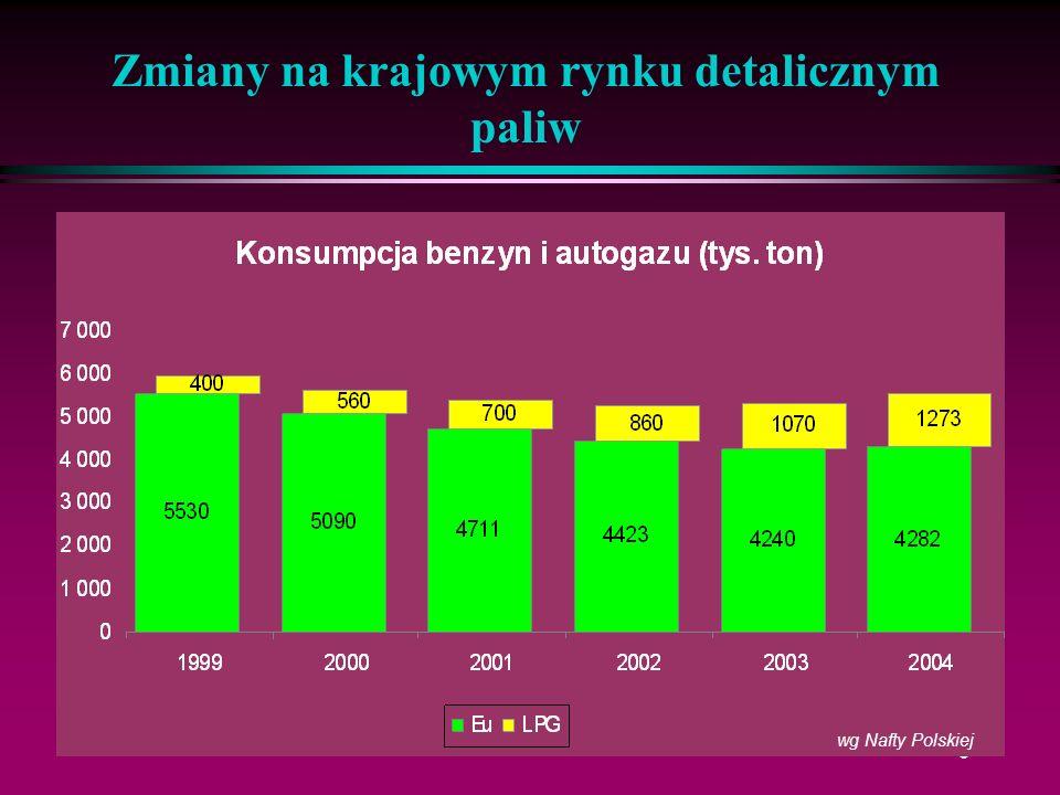 9 wg Nafty Polskiej
