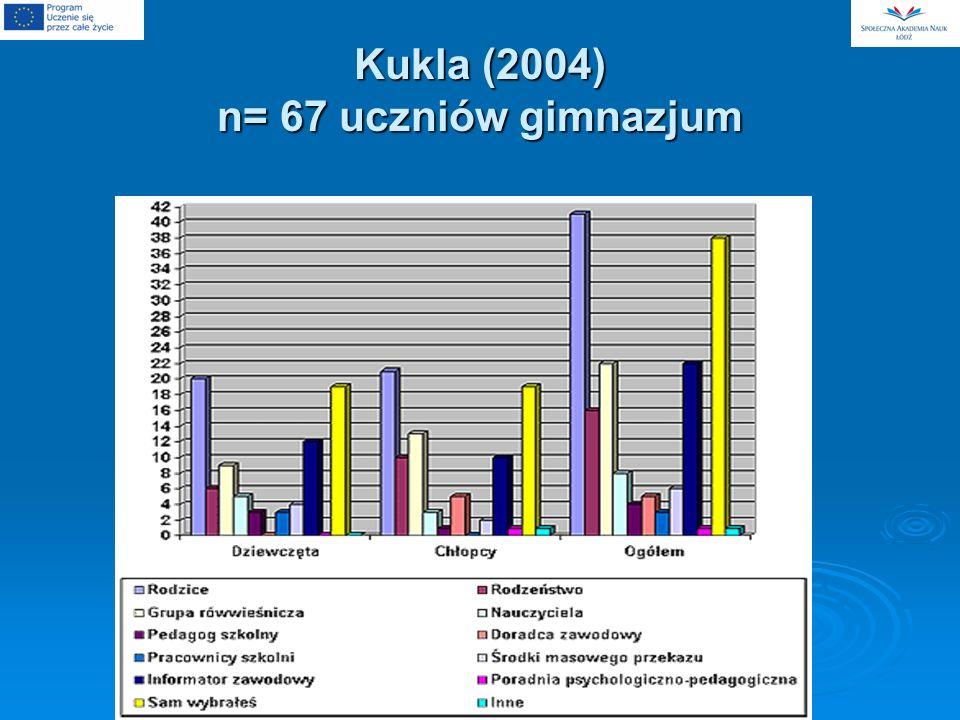 Kukla (2004) n= 67 uczniów gimnazjum