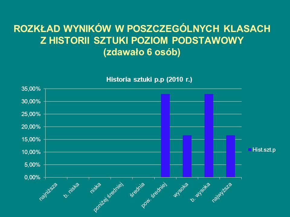 ROZKŁAD WYNIKÓW W POSZCZEGÓLNYCH KLASACH Z HISTORII SZTUKI POZIOM PODSTAWOWY (zdawało 6 osób)
