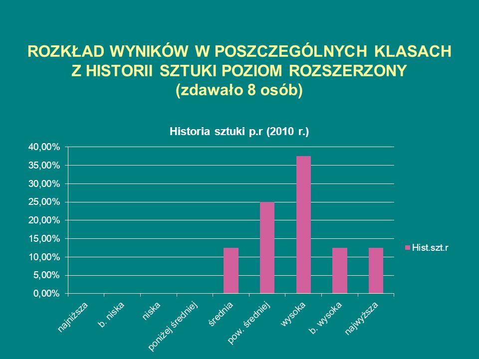 ROZKŁAD WYNIKÓW W POSZCZEGÓLNYCH KLASACH Z HISTORII SZTUKI POZIOM ROZSZERZONY (zdawało 8 osób)