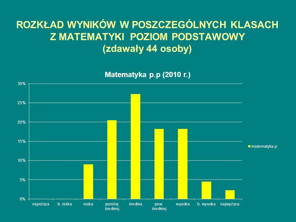 ROZKŁAD WYNIKÓW W POSZCZEGÓLNYCH KLASACH Z MATEMATYKI POZIOM PODSTAWOWY (zdawały 44 osoby)