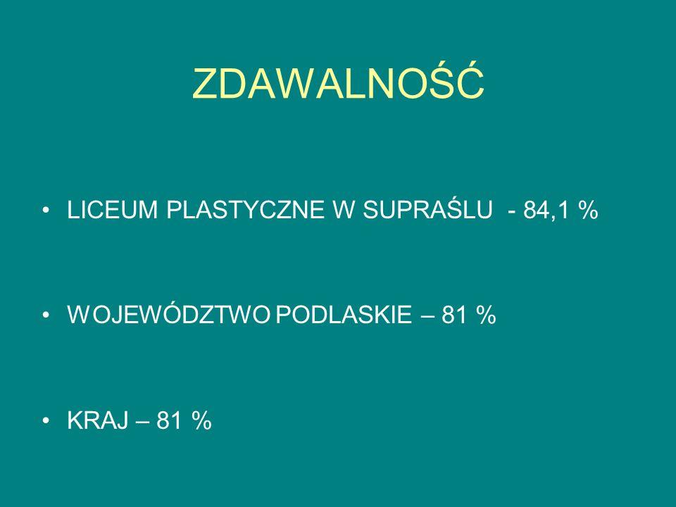 ŚREDNIA SZKOŁY A ŚREDNIE WOJEWÓDZTWA I KRAJU J.polski P.P J.