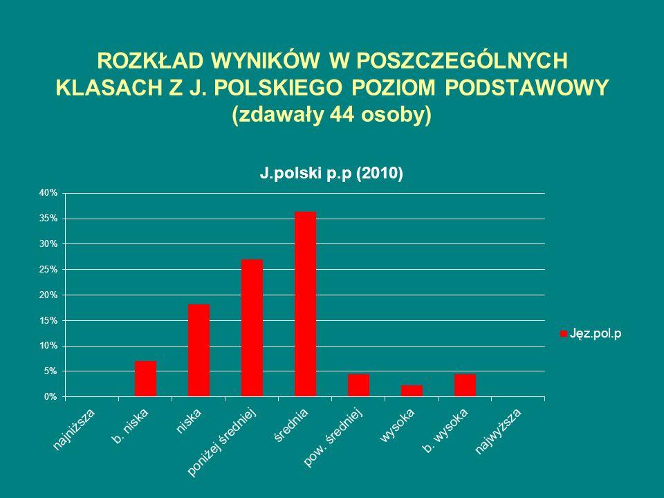 ROZKŁAD WYNIKÓW W POSZCZEGÓLNYCH KLASACH Z J. POLSKIEGO POZIOM PODSTAWOWY (zdawały 44 osoby)