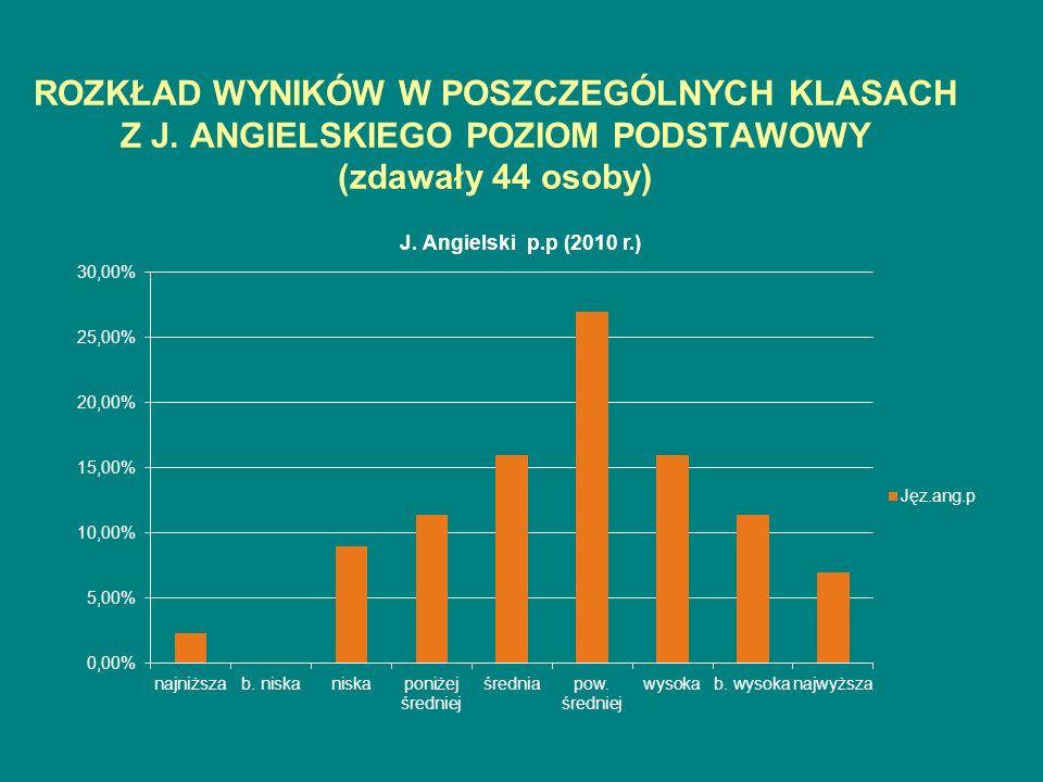 ROZKŁAD WYNIKÓW W POSZCZEGÓLNYCH KLASACH Z J. ANGIELSKIEGO POZIOM PODSTAWOWY (zdawały 44 osoby)