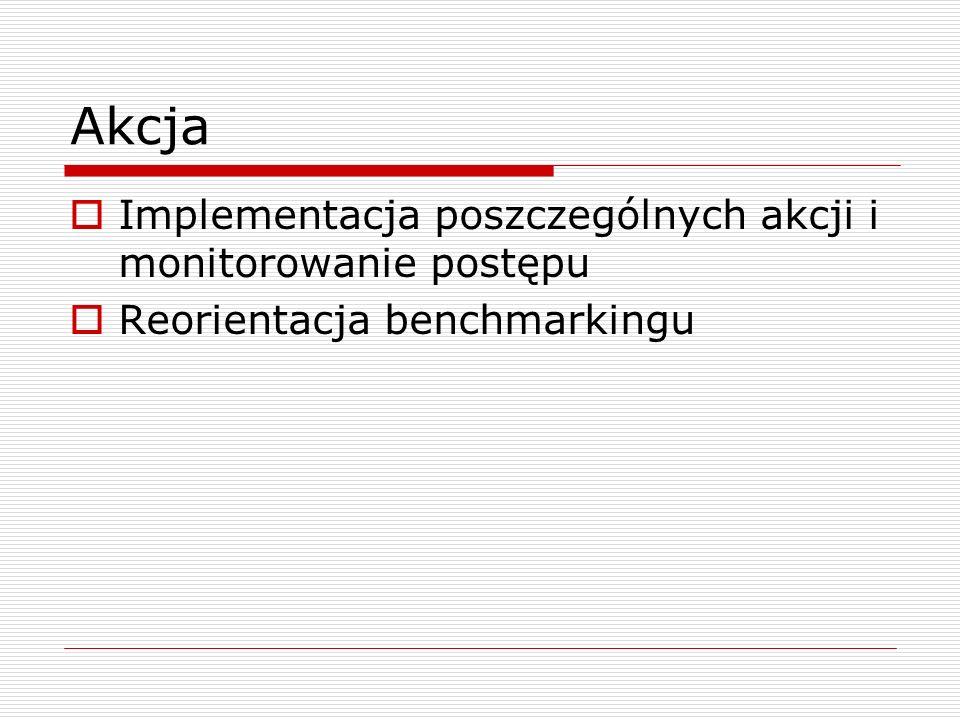 Akcja Implementacja poszczególnych akcji i monitorowanie postępu Reorientacja benchmarkingu