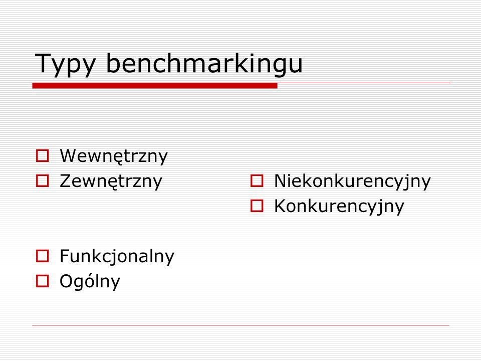 Typy benchmarkingu Wewnętrzny Zewnętrzny Funkcjonalny Ogólny Niekonkurencyjny Konkurencyjny