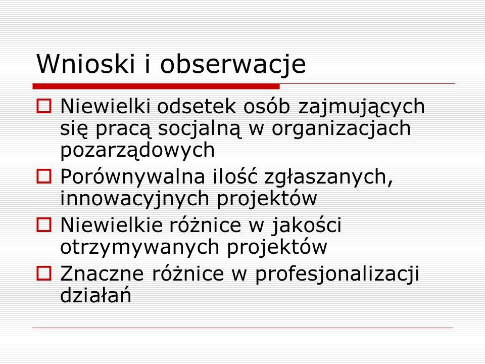 Wnioski i obserwacje Niewielki odsetek osób zajmujących się pracą socjalną w organizacjach pozarządowych Porównywalna ilość zgłaszanych, innowacyjnych