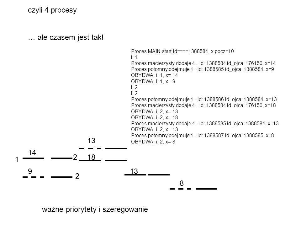 Proces MAIN start id====1388584, x pocz=10 i: 1 Proces macierzysty dodaje 4 - id: 1388584 id_ojca: 176150, x=14 Proces potomny odejmuje 1 - id: 138858