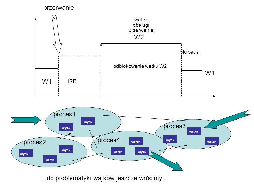 W1 ISR W2 odblokowanie wątku W2 przerwanie blokada wątek obsługi przerwania.. do problematyki wątków jeszcze wrócimy…. proces1 proces4 proces3 proces2