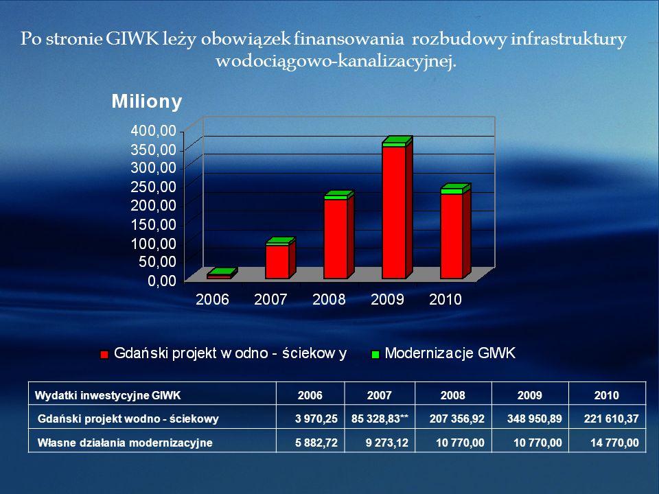 Po stronie GIWK leży obowiązek finansowania rozbudowy infrastruktury wodociągowo-kanalizacyjnej.
