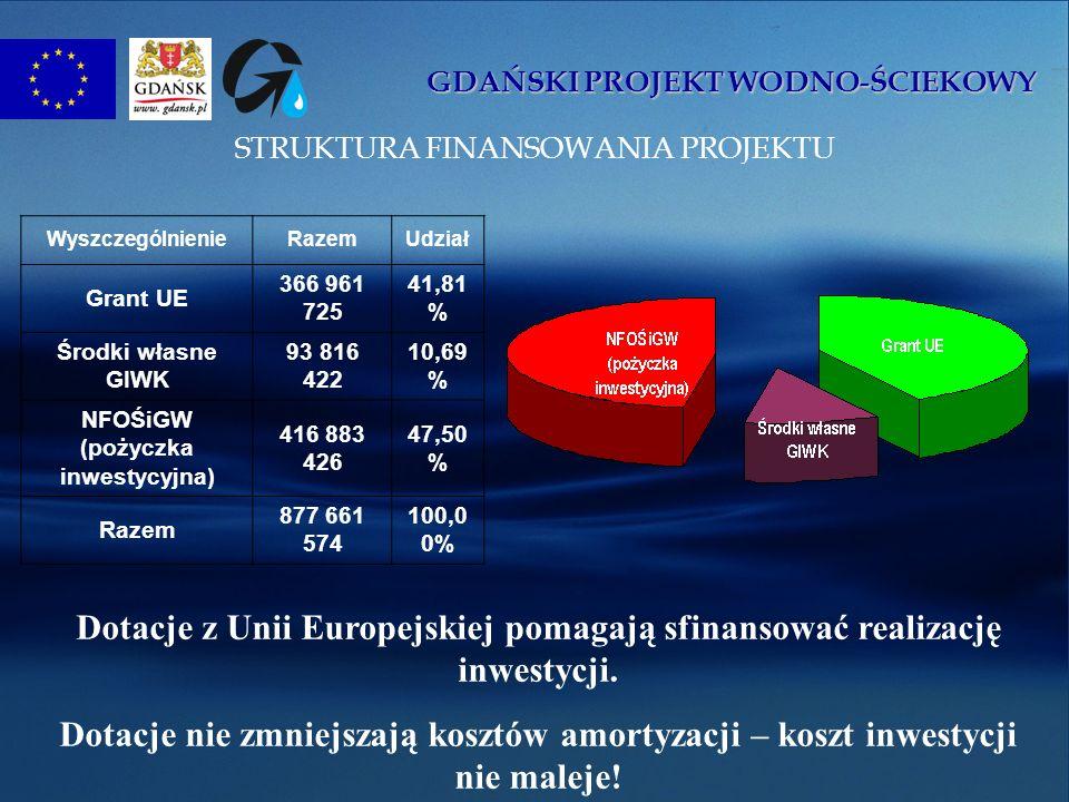 GDAŃSKI PROJEKT WODNO-ŚCIEKOWY STRUKTURA FINANSOWANIA PROJEKTU WyszczególnienieRazemUdział Grant UE 366 961 725 41,81 % Środki własne GIWK 93 816 422 10,69 % NFOŚiGW (pożyczka inwestycyjna) 416 883 426 47,50 % Razem 877 661 574 100,0 0% Dotacje z Unii Europejskiej pomagają sfinansować realizację inwestycji.