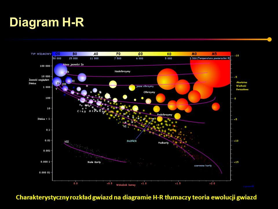 Charakterystyczny rozkład gwiazd na diagramie H-R tłumaczy teoria ewolucji gwiazd